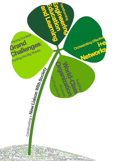 Engineering 2030 can be conceptualized as an Irish (lucky) Clover of four leaves (pillars), which are interconnected by a stem (fifth pillar) that brings from a fertile soil (our society) the nutrients to The Clover. The leaves and stem contain very concrete stages and actions, materialized in the form of projects, which are aligned with the strategic goal.
